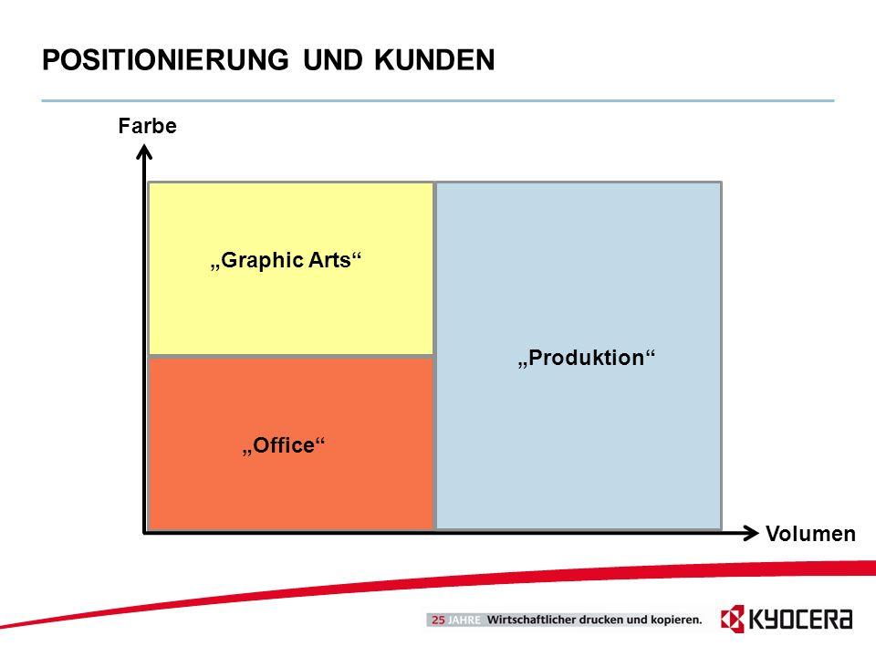 POSITIONIERUNG UND KUNDEN Volumen Farbe Office Graphic Arts Produktion