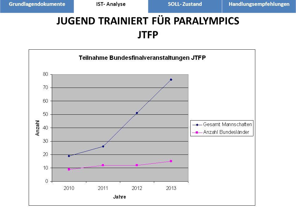 GrundlagendokumenteIST- AnalyseSOLL- ZustandHandlungsempfehlungen JUGEND TRAINIERT FÜR PARALYMPICS JTFP