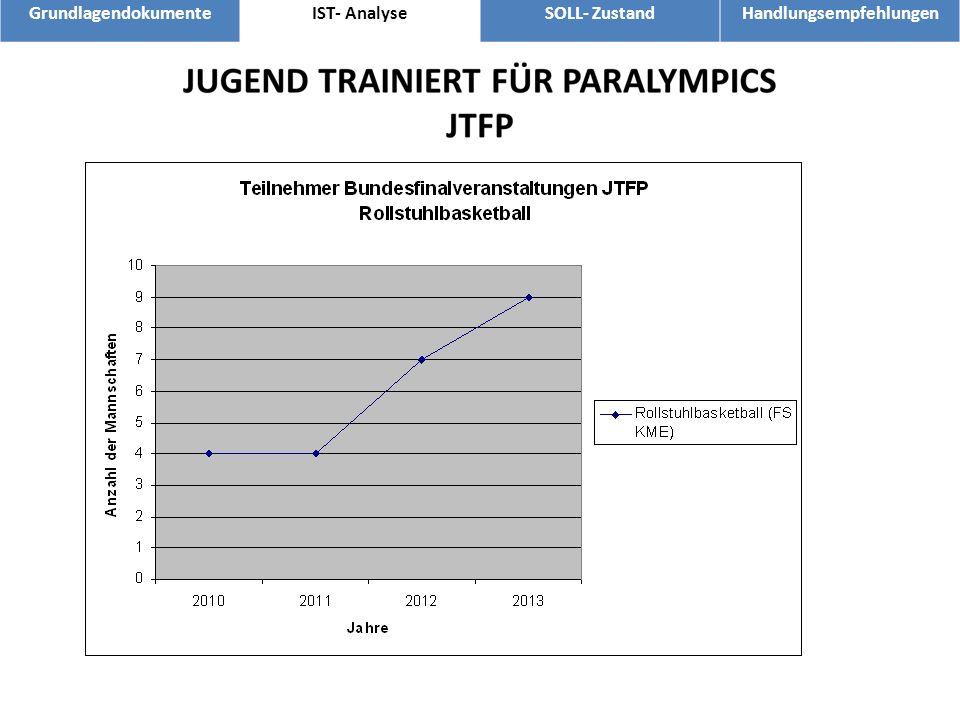 GrundlagendokumenteIST- AnalyseSOLL- ZustandHandlungsempfehlungen