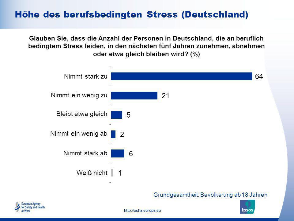 8 http://osha.europa.eu Differenz zu 100% wegen Ausschluss von weiß-nicht -Antworten; Grundgesamtheit: Bevölkerung ab 18 Jahren Geschlecht Alter Beschäftigungssta tus Glauben Sie, dass die Anzahl der Personen in Deutschland, die an beruflich bedingtem Stress leiden, in den nächsten fünf Jahren zunehmen, abnehmen oder etwa gleich bleiben wird.