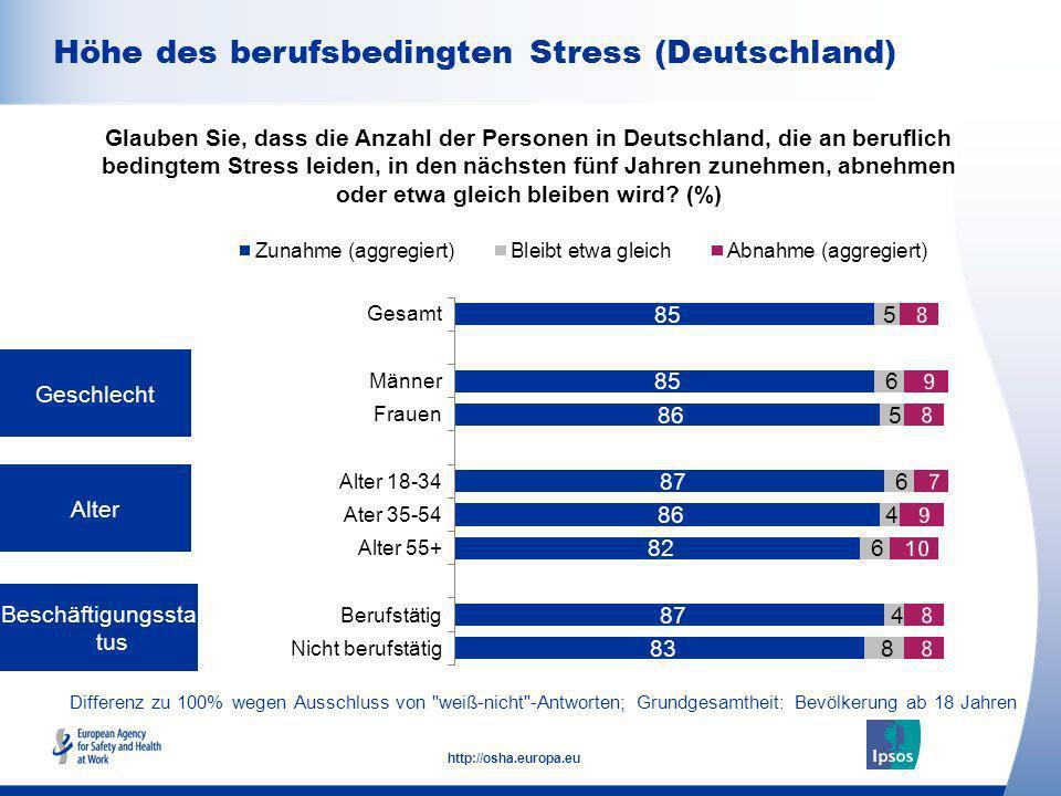 9 http://osha.europa.eu Differenz zu 100% wegen Ausschluss von weiß-nicht -Antworten; Grundgesamtheit: Beschäftigte ab 18 Jahren Arbeitgebergröße (Anzahl Beschäftigte) Anstellungsvertrag Glauben Sie, dass die Anzahl der Personen in Deutschland, die an beruflich bedingtem Stress leiden, in den nächsten fünf Jahren zunehmen, abnehmen oder etwa gleich bleiben wird.