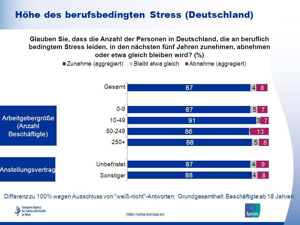 10 http://osha.europa.eu Differenz zu 100% wegen Ausschluss von weiß-nicht -Antworten; Grundgesamtheit: Bevölkerung ab 18 Jahren Höhe des berufsbedingten Stress Glauben Sie, dass die Anzahl der Personen in (Ihrem Land), die an beruflich bedingtem Stress leiden, in den nächsten fünf Jahren zunehmen, abnehmen oder etwa gleich bleiben wird.