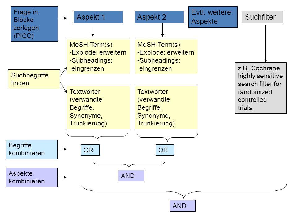 Frage in Blöcke zerlegen (PICO) Suchbegriffe finden MeSH-Term(s) -Explode: erweitern -Subheadings: eingrenzen Textwörter (verwandte Begriffe, Synonyme
