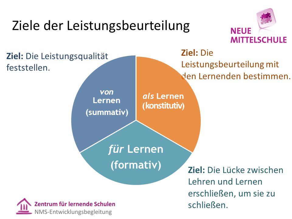 Ziele der Leistungsbeurteilung Ziel: Die Lücke zwischen Lehren und Lernen erschließen, um sie zu schließen. Ziel: Die Leistungsqualität feststellen. Z
