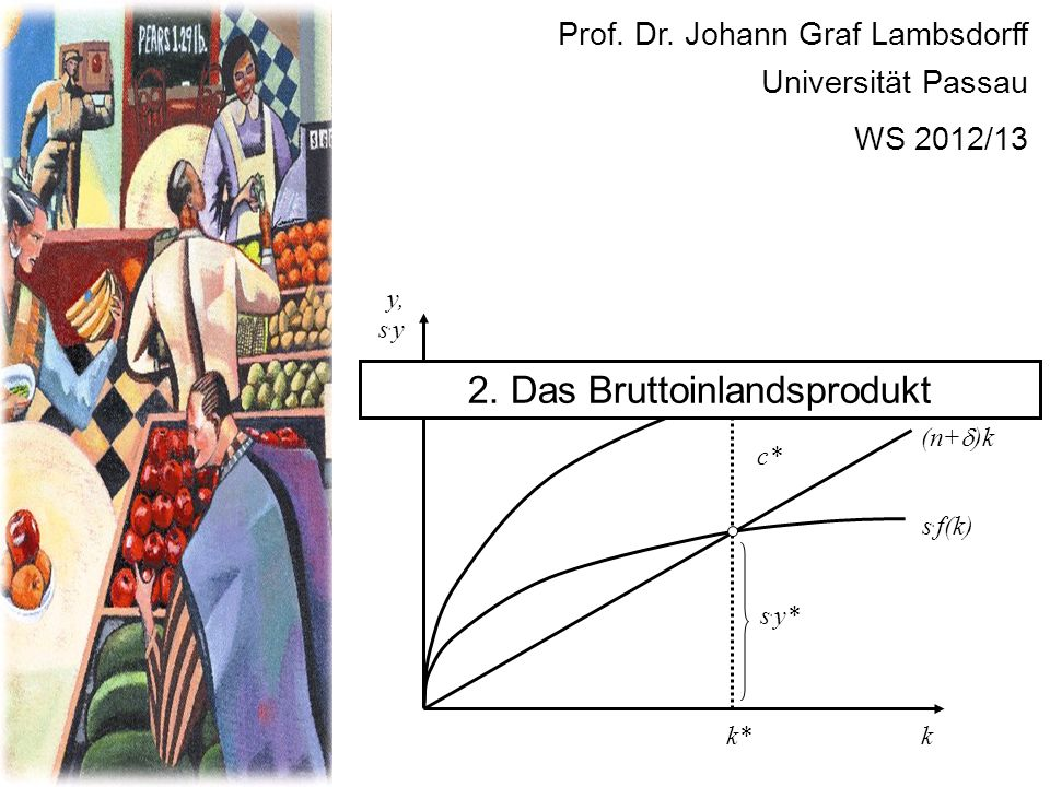 Prof. Dr. Johann Graf Lambsdorff Universität Passau WS 2012/13 f(k) k y, s. y s. f(k) (n+ )k s. y* c* k* y* 2. Das Bruttoinlandsprodukt