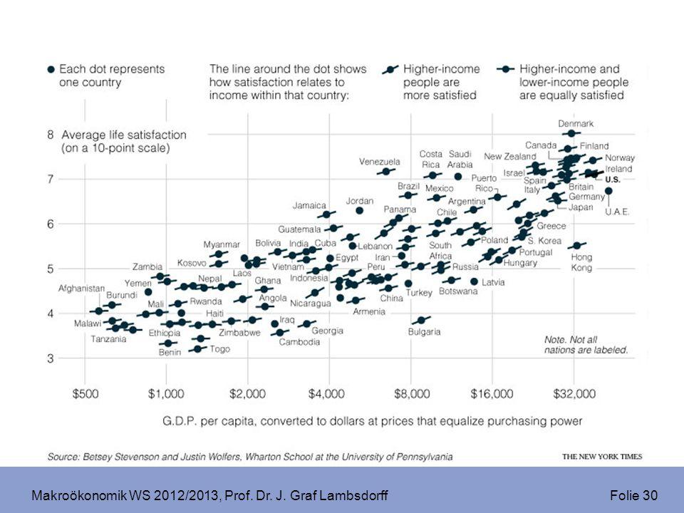 Makroökonomik WS 2012/2013, Prof. Dr. J. Graf Lambsdorff Folie 30
