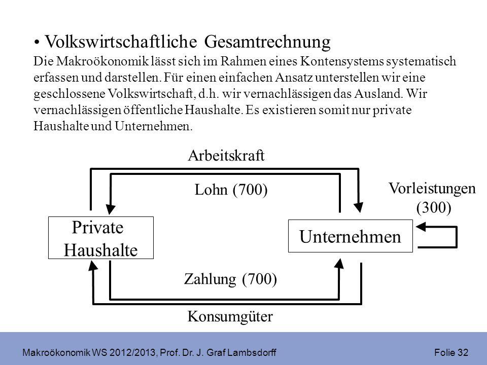 Makroökonomik WS 2012/2013, Prof. Dr. J. Graf Lambsdorff Folie 32 Volkswirtschaftliche Gesamtrechnung Die Makroökonomik lässt sich im Rahmen eines Kon