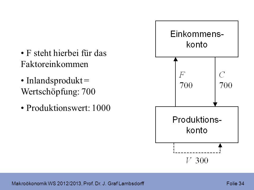 Makroökonomik WS 2012/2013, Prof. Dr. J. Graf Lambsdorff Folie 34 F steht hierbei für das Faktoreinkommen Inlandsprodukt = Wertschöpfung: 700 Produkti