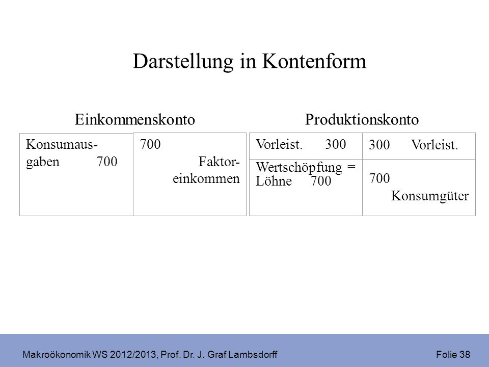 Makroökonomik WS 2012/2013, Prof. Dr. J. Graf Lambsdorff Folie 38 Einkommenskonto 700 Faktor- einkommen Konsumaus- gaben 700 Produktionskonto Vorleist