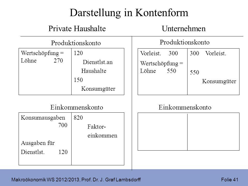 Makroökonomik WS 2012/2013, Prof. Dr. J. Graf Lambsdorff Folie 41 Darstellung in Kontenform Einkommenskonto 120 Dienstlst.an Haushalte 150 Konsumgüter