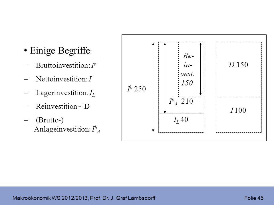 Makroökonomik WS 2012/2013, Prof. Dr. J. Graf Lambsdorff Folie 45 Einige Begriffe : Bruttoinvestition: I b Nettoinvestition: I Lagerinvestition: I L R