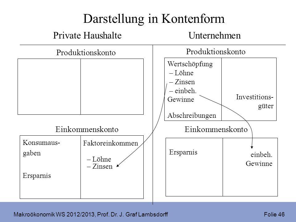Makroökonomik WS 2012/2013, Prof. Dr. J. Graf Lambsdorff Folie 46 einbeh. Gewinne Darstellung in Kontenform Einkommenskonto Private HaushalteUnternehm