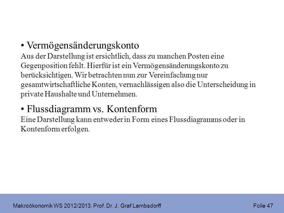 Makroökonomik WS 2012/2013, Prof. Dr. J. Graf Lambsdorff Folie 47 Vermögensänderungskonto Aus der Darstellung ist ersichtlich, dass zu manchen Posten