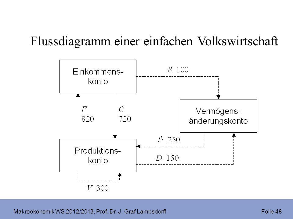 Makroökonomik WS 2012/2013, Prof. Dr. J. Graf Lambsdorff Folie 48 Flussdiagramm einer einfachen Volkswirtschaft
