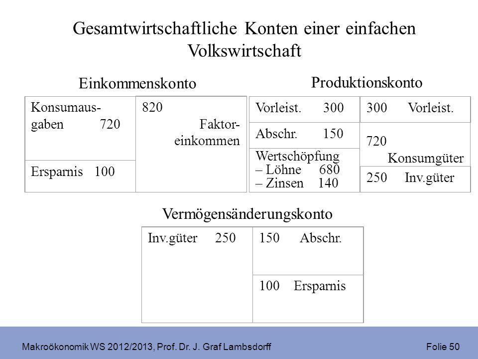 Makroökonomik WS 2012/2013, Prof. Dr. J. Graf Lambsdorff Folie 50 Einkommenskonto 820 Faktor- einkommen Konsumaus- gaben 720 Ersparnis 100 Produktions