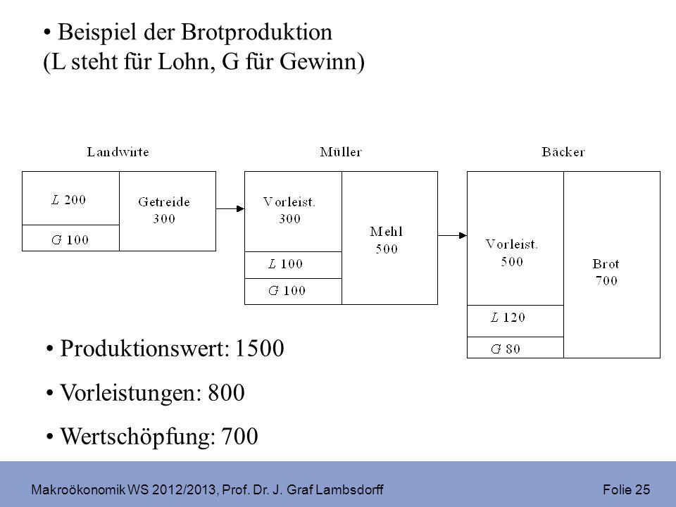 Makroökonomik WS 2012/2013, Prof. Dr. J. Graf Lambsdorff Folie 25 Beispiel der Brotproduktion (L steht für Lohn, G für Gewinn) Produktionswert: 1500 V