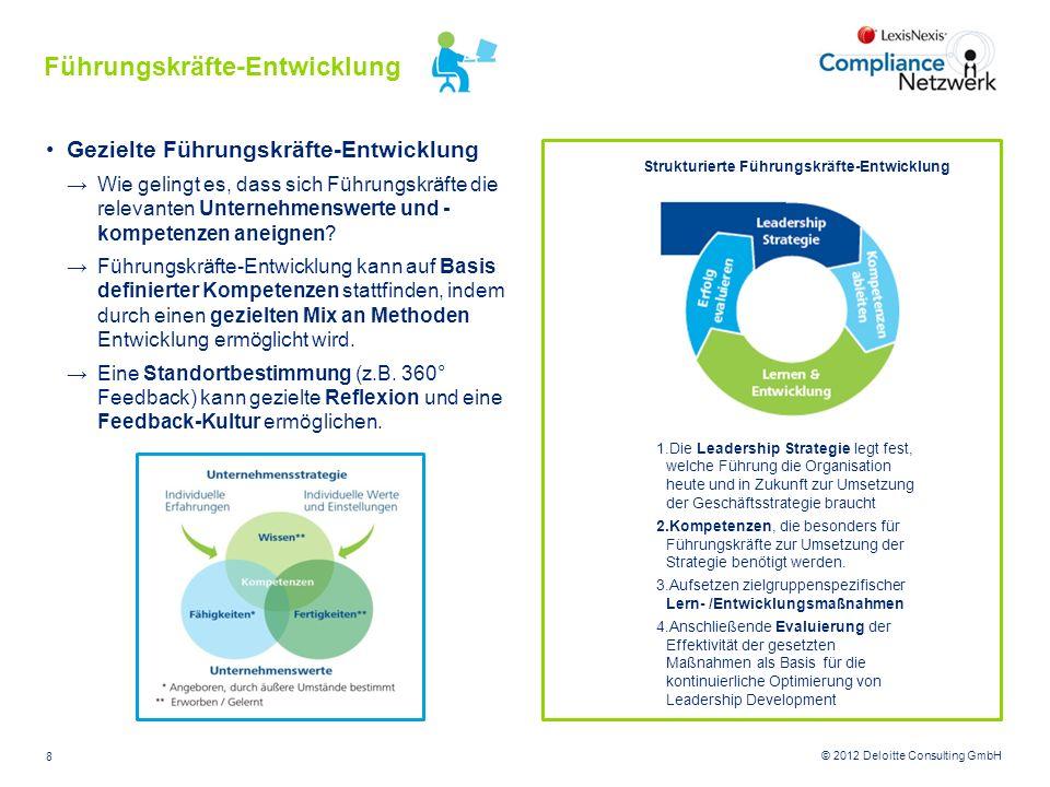 © 2012 Deloitte Consulting GmbH Gezielte Führungskräfte-Entwicklung Wie gelingt es, dass sich Führungskräfte die relevanten Unternehmenswerte und - ko