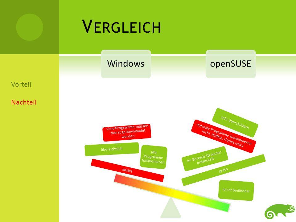 M EIN F AZIT Ich finde openSUSE eine sehr gute Alternative zu Windows, da man sehr viele Möglichkeiten hat die Benutzeroberfläche seinen Vorstellungen nach anzupassen.
