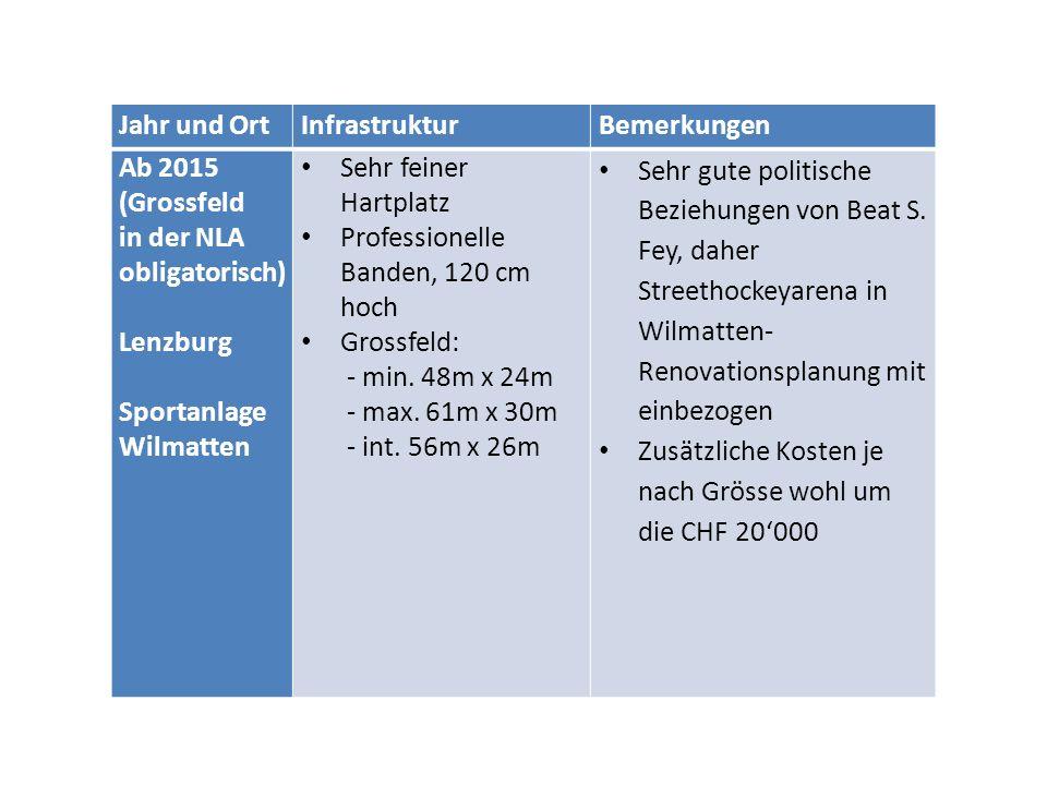 Jahr und OrtInfrastrukturBemerkungen Ab 2015 (Grossfeld in der NLA obligatorisch) Lenzburg Sportanlage Wilmatten Sehr feiner Hartplatz Professionelle Banden, 120 cm hoch Grossfeld: - min.