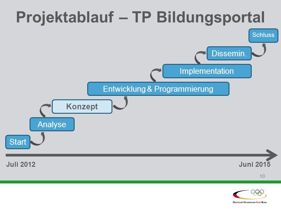 10 Projektablauf – TP Bildungsportal Start Analyse Konzept Entwicklung & Programmierung Implementation Dissemin. Schluss Juli 2012Juni 2015 Konzept