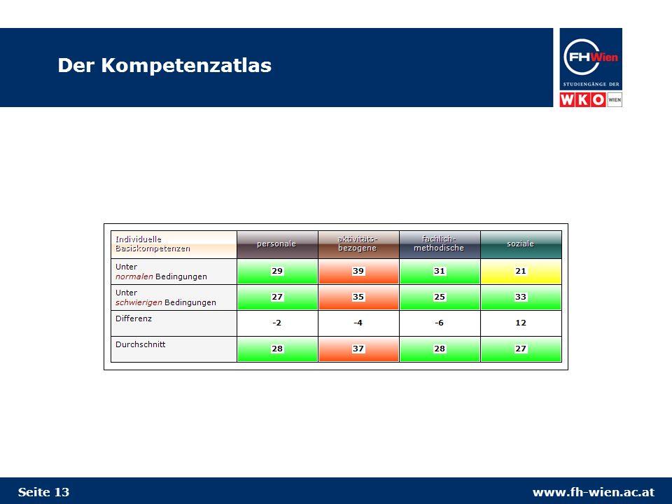www.fh-wien.ac.at Der Kompetenzatlas Seite 13