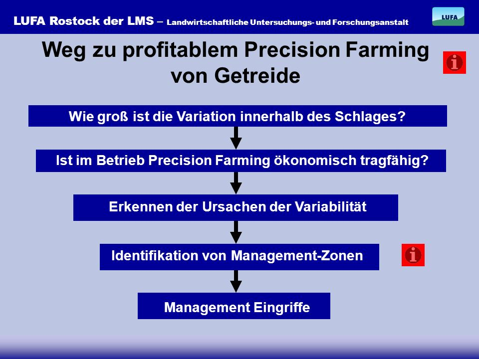 LUFA Rostock der LMS – Landwirtschaftliche Untersuchungs- und Forschungsanstalt Weg zu profitablem Precision Farming von Getreide groß oder unbekannt Wie groß ist die Variation innerhalb des Schlages.