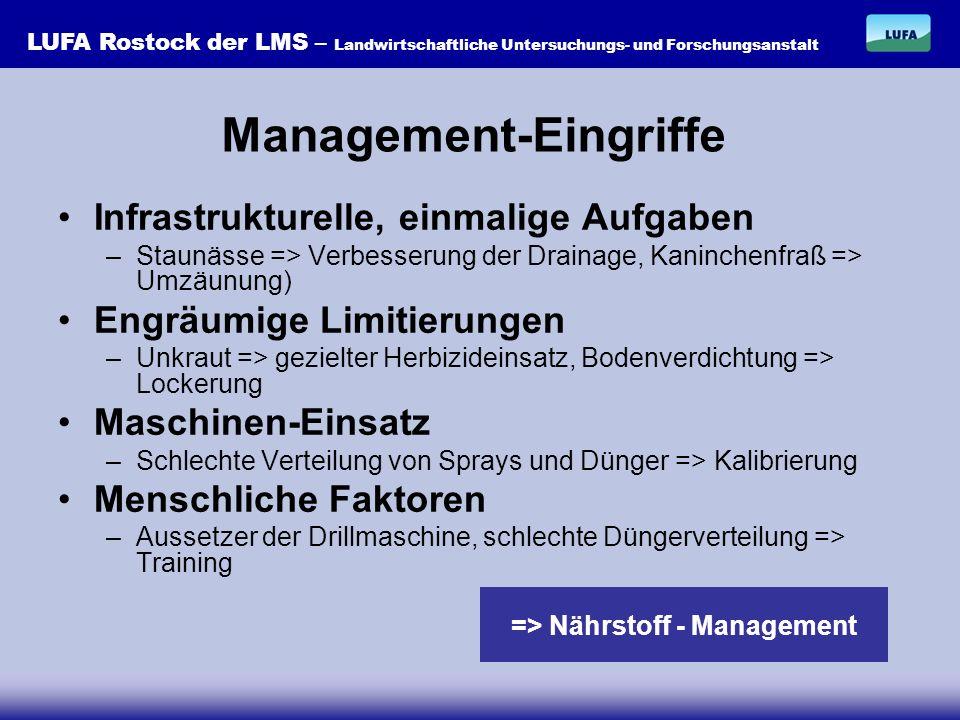 LUFA Rostock der LMS – Landwirtschaftliche Untersuchungs- und Forschungsanstalt => Stickstoff Nährstoff-Management Phosphor und Kalium 1.