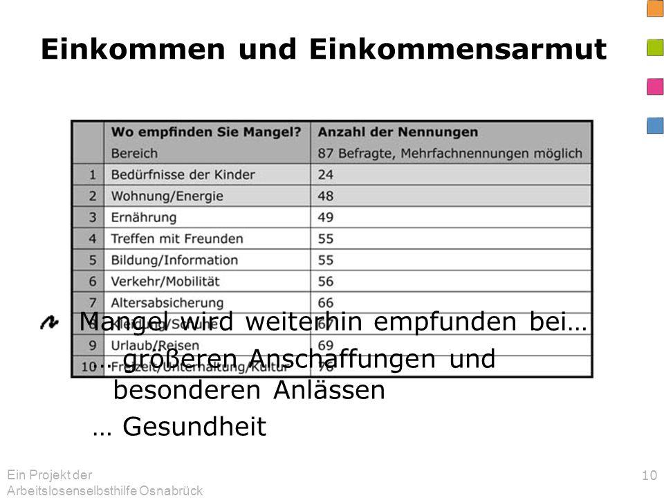 Ein Projekt der Arbeitslosenselbsthilfe Osnabrück 10 Einkommen und Einkommensarmut Mangel wird weiterhin empfunden bei… … größeren Anschaffungen und b