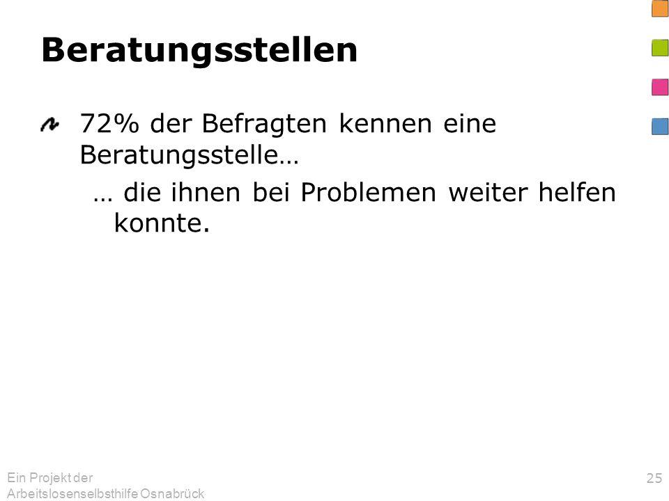 Ein Projekt der Arbeitslosenselbsthilfe Osnabrück 25 Beratungsstellen 72% der Befragten kennen eine Beratungsstelle… … die ihnen bei Problemen weiter