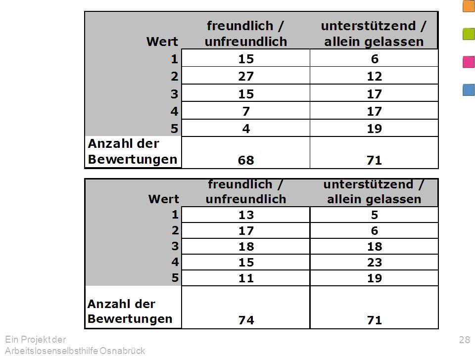 Ein Projekt der Arbeitslosenselbsthilfe Osnabrück 28