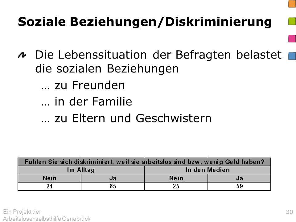 Ein Projekt der Arbeitslosenselbsthilfe Osnabrück 30 Soziale Beziehungen/Diskriminierung Die Lebenssituation der Befragten belastet die sozialen Beziehungen … zu Freunden … in der Familie … zu Eltern und Geschwistern