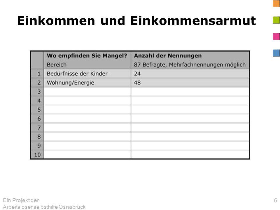 Ein Projekt der Arbeitslosenselbsthilfe Osnabrück 37 Die Eltern wünschen sich: Höhere Kinderregelsätze Einmalige Beihilfen für größere Anschaffungen, Reparaturen, Bekleidung Unterstützung bei Kinderbetreuung und Bildung Ausweitung beim Osnabrück-Pass