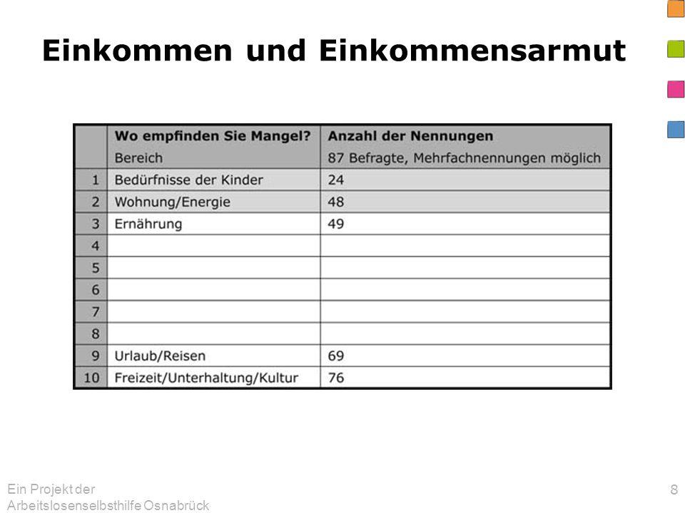 Ein Projekt der Arbeitslosenselbsthilfe Osnabrück 29 Betroffene wünschen sich von den Ämtern: mehr Verständlichkeit und Aufklärung eine bessere Behandlung mehr Hilfen bei der Arbeitssuche Beratungsstellen sind für die Befragten eine große Hilfe