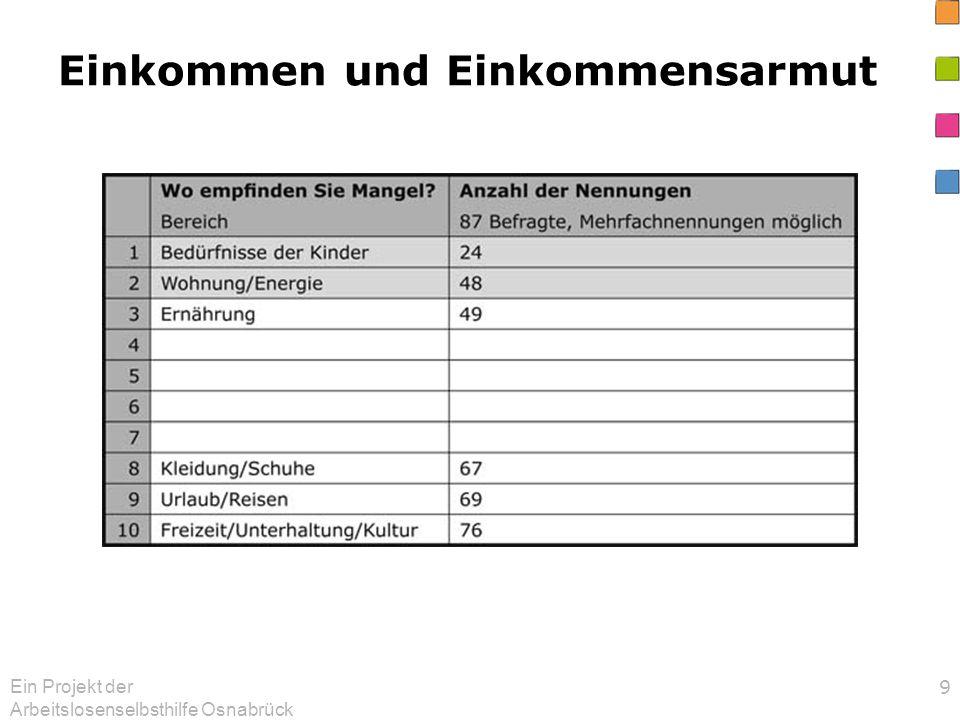 Ein Projekt der Arbeitslosenselbsthilfe Osnabrück 10 Einkommen und Einkommensarmut Mangel wird weiterhin empfunden bei… … größeren Anschaffungen und besonderen Anlässen … Gesundheit