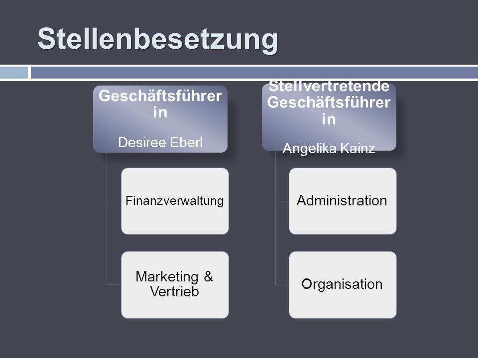 Stellenbesetzung Geschäftsführer in Desiree Eberl Finanzverwaltung Marketing & Vertrieb Stellvertretende Geschäftsführer in Angelika Kainz Administrat