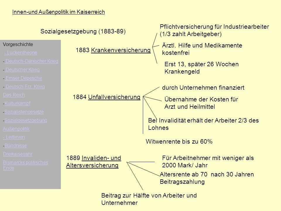 Innen-und Außenpolitik im Kaiserreich Sozialgesetzgebung (1883-89) 1883 Krankenversicherung Pflichtversicherung für Industriearbeiter (1/3 zahlt Arbei