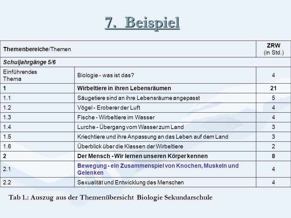 Themenbereiche/Themen ZRW (in Std.) Schuljahrgänge 5/6 Einführendes Thema Biologie - was ist das?4 1Wirbeltiere in ihren Lebensräumen21 1.1Säugetiere