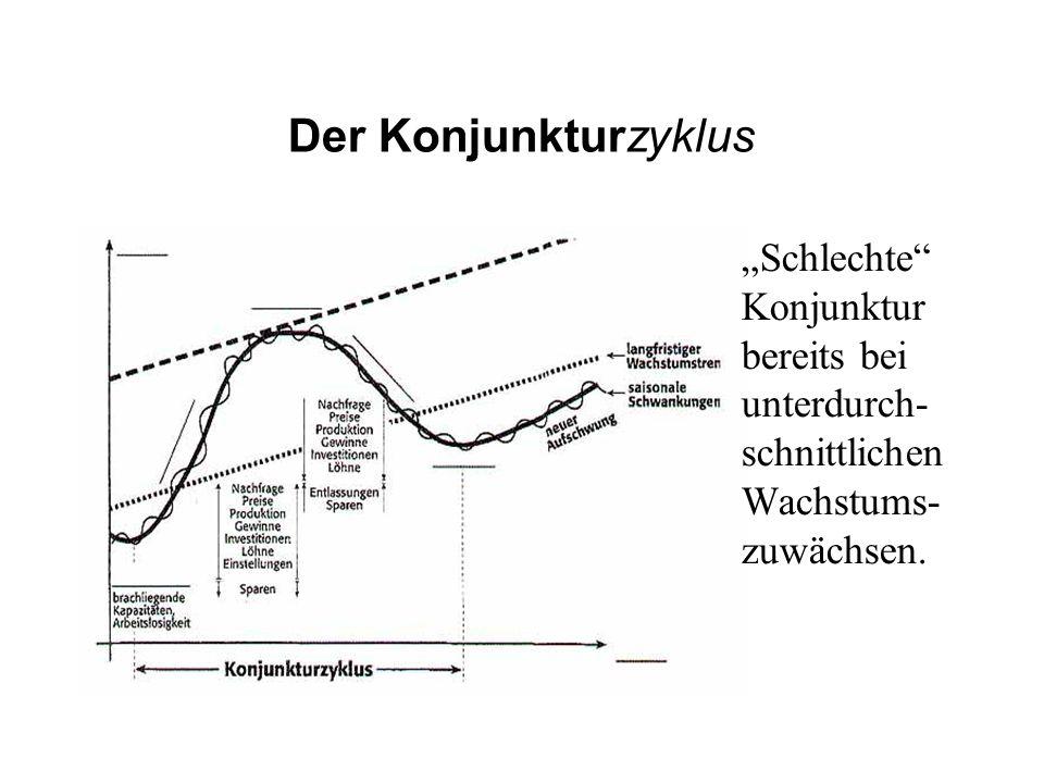 Der Konjunkturzyklus Schlechte Konjunktur bereits bei unterdurch- schnittlichen Wachstums- zuwächsen.