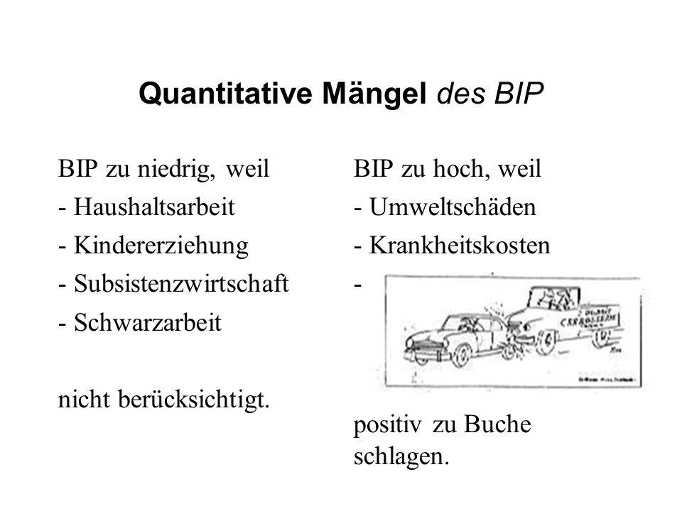 Quantitative Mängel des BIP BIP zu niedrig, weil - Haushaltsarbeit - Kindererziehung - Subsistenzwirtschaft - Schwarzarbeit nicht berücksichtigt. BIP