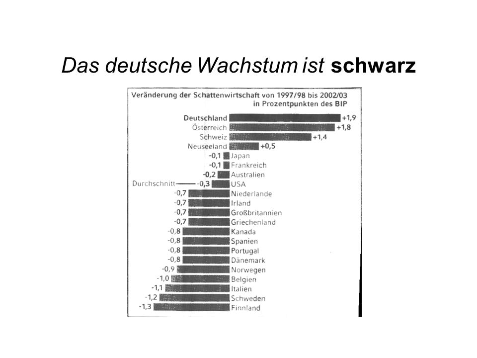 Das deutsche Wachstum ist schwarz