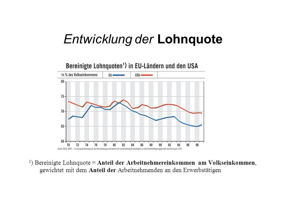 Entwicklung der Lohnquote 1 ) Bereinigte Lohnquote = Anteil der Arbeitnehmereinkommen am Volkseinkommen, gewichtet mit dem Anteil der Arbeitnehmenden