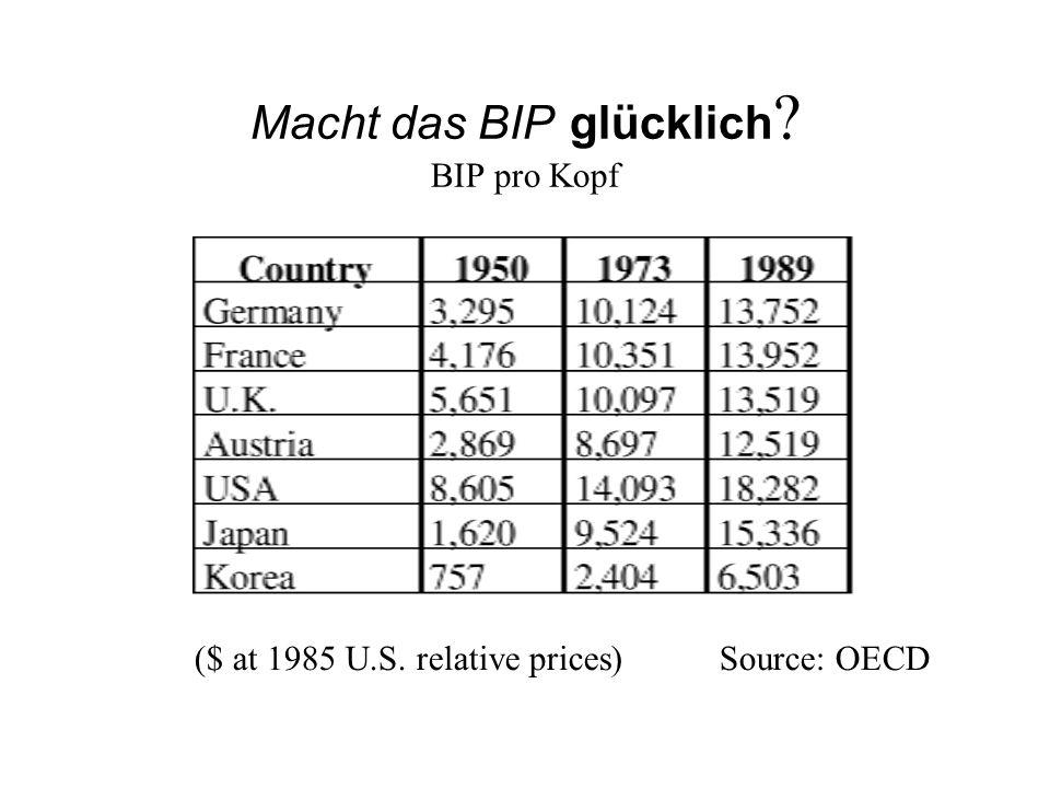 Macht das BIP glücklich ? BIP pro Kopf ($ at 1985 U.S. relative prices) Source: OECD
