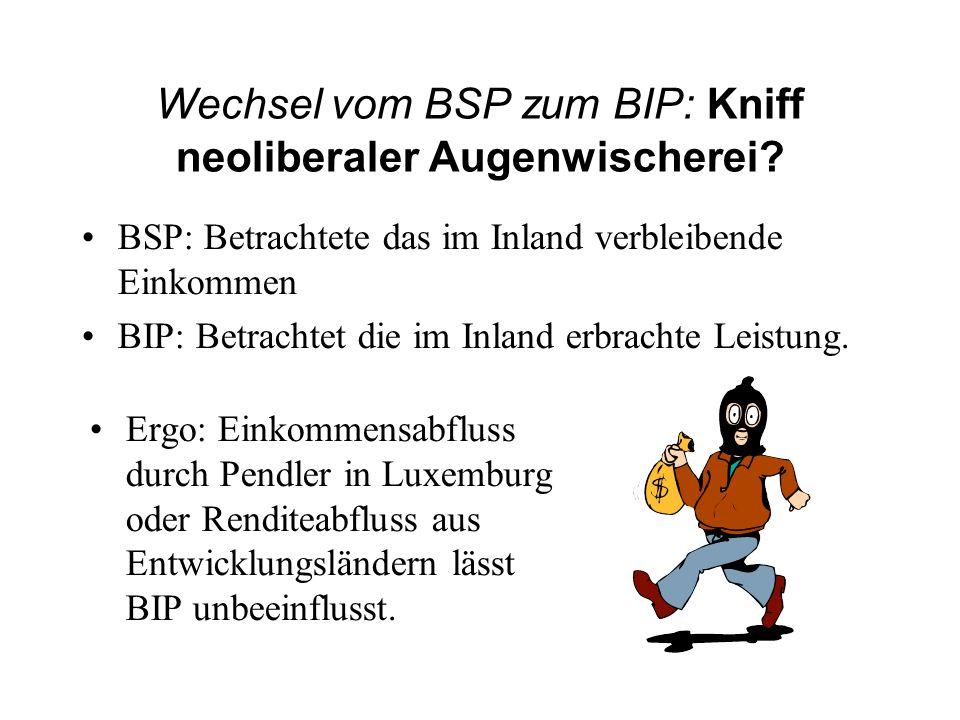 Wechsel vom BSP zum BIP: Kniff neoliberaler Augenwischerei? BSP: Betrachtete das im Inland verbleibende Einkommen BIP: Betrachtet die im Inland erbrac