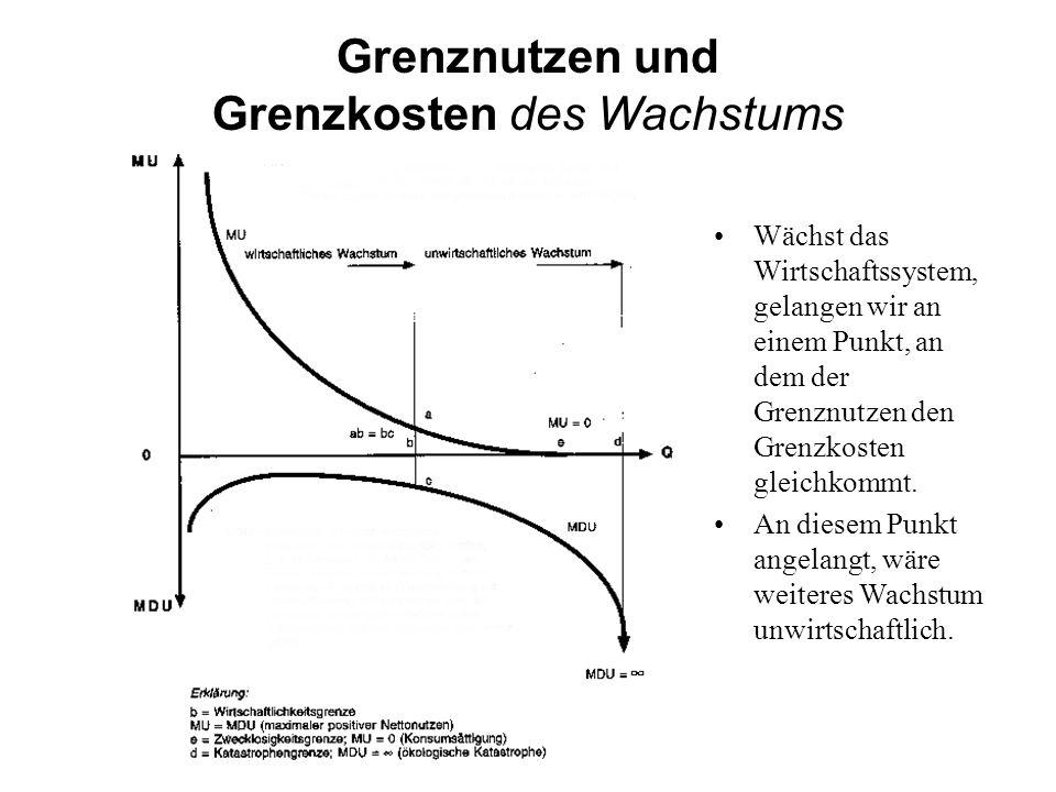 Grenznutzen und Grenzkosten des Wachstums Wächst das Wirtschaftssystem, gelangen wir an einem Punkt, an dem der Grenznutzen den Grenzkosten gleichkomm