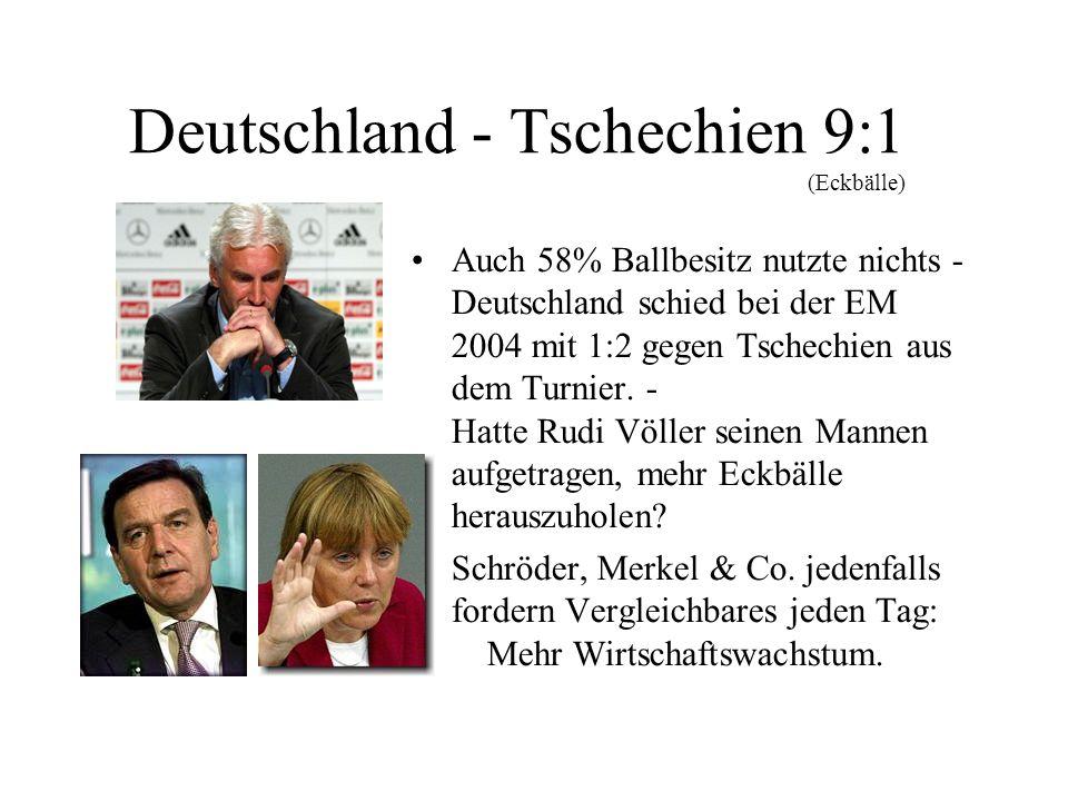 Deutschland - Tschechien 9:1 (Eckbälle) Auch 58% Ballbesitz nutzte nichts - Deutschland schied bei der EM 2004 mit 1:2 gegen Tschechien aus dem Turnie