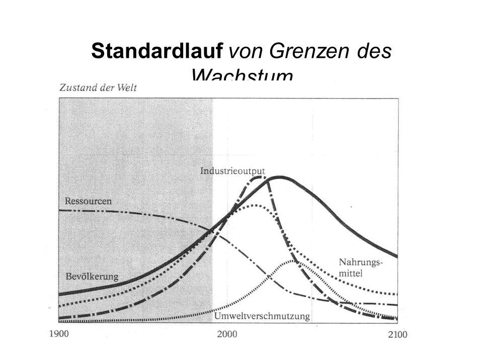 Standardlauf von Grenzen des Wachstum