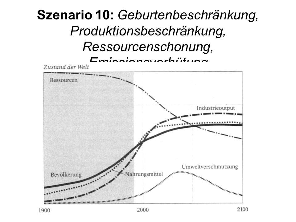 Szenario 10: Geburtenbeschränkung, Produktionsbeschränkung, Ressourcenschonung, Emissionsverhütung