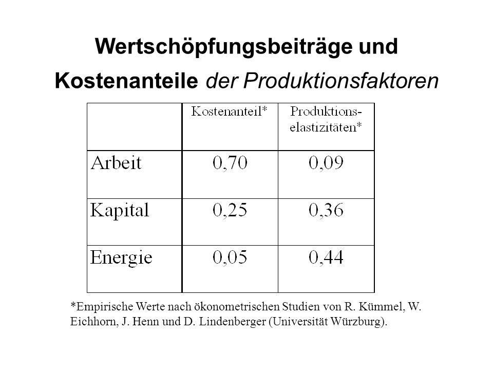 Wertschöpfungsbeiträge und Kostenanteile der Produktionsfaktoren *Empirische Werte nach ökonometrischen Studien von R. Kümmel, W. Eichhorn, J. Henn un