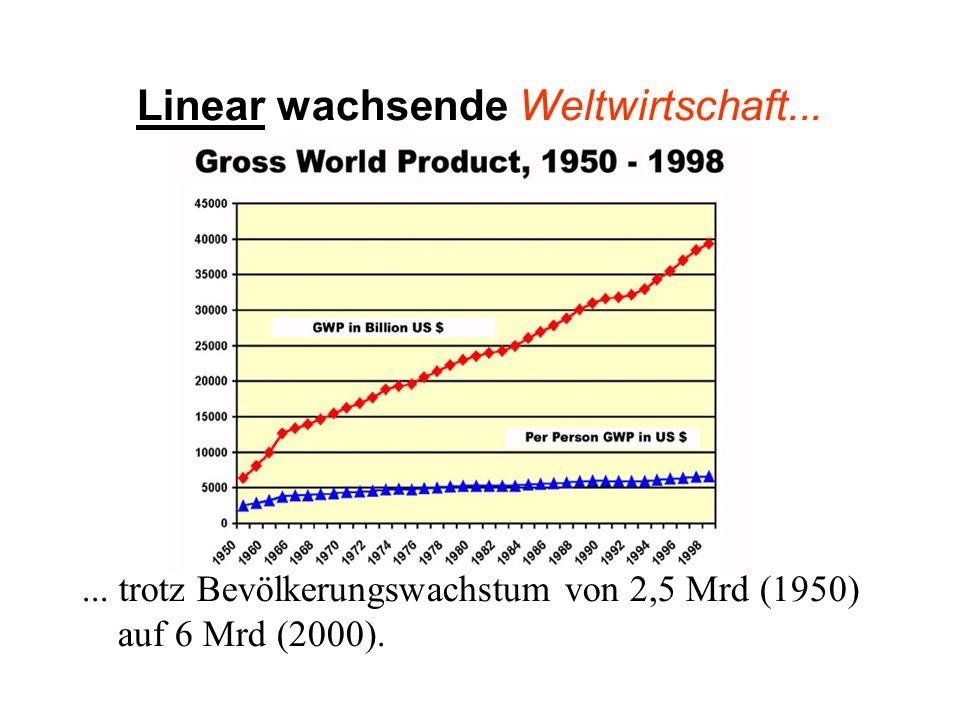 Linear wachsende Weltwirtschaft...... trotz Bevölkerungswachstum von 2,5 Mrd (1950) auf 6 Mrd (2000).