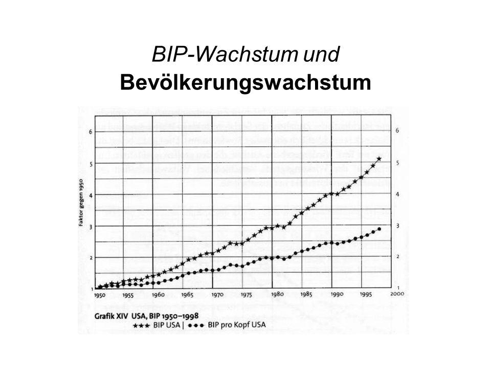 BIP-Wachstum und Bevölkerungswachstum